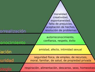 Pirámide de Maslow sobre las Necesidades Humanas
